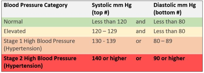 Stage 2 High Blood Pressure Definition
