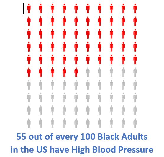 Number of Blacks in US with High Blood Pressure