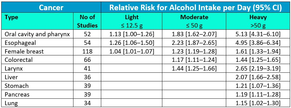 Risk of Cancer from Alcohol Consumption