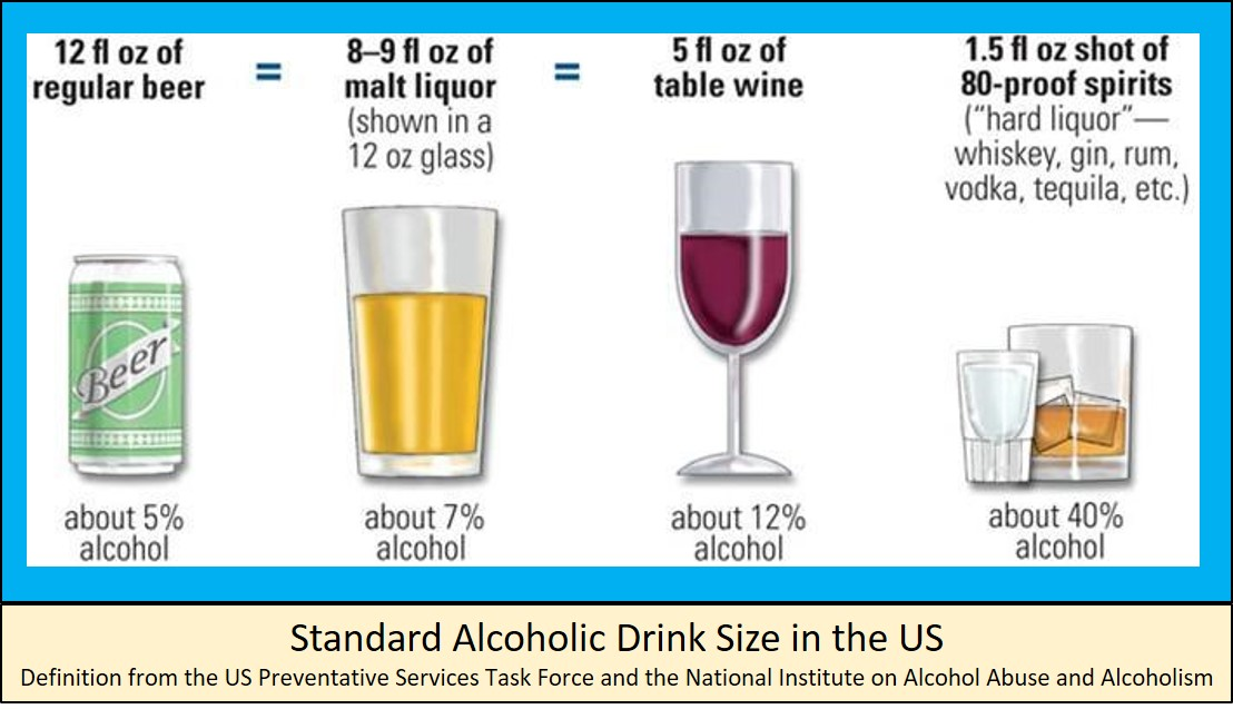US Standard Alcoholic Drink Size