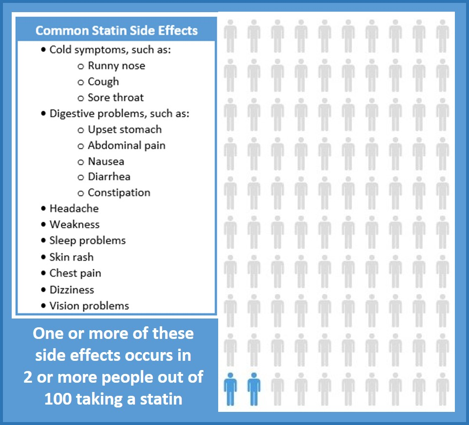 Statin Common Side Effects