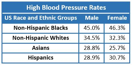 High Blood Pressure in US