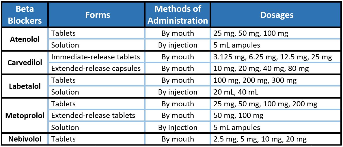 Beta Blocker Doses