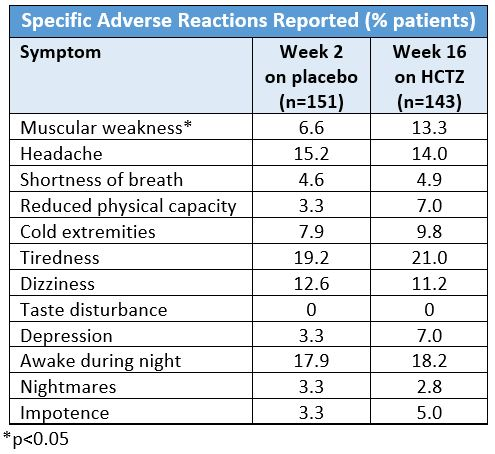 HCTZ Side Effect Table 2